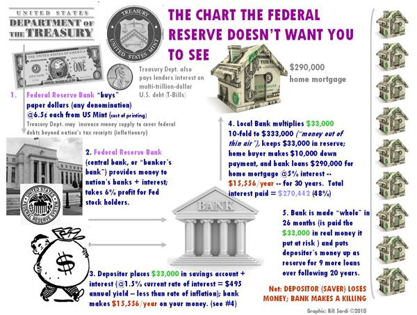 fed-chart-not-see-th